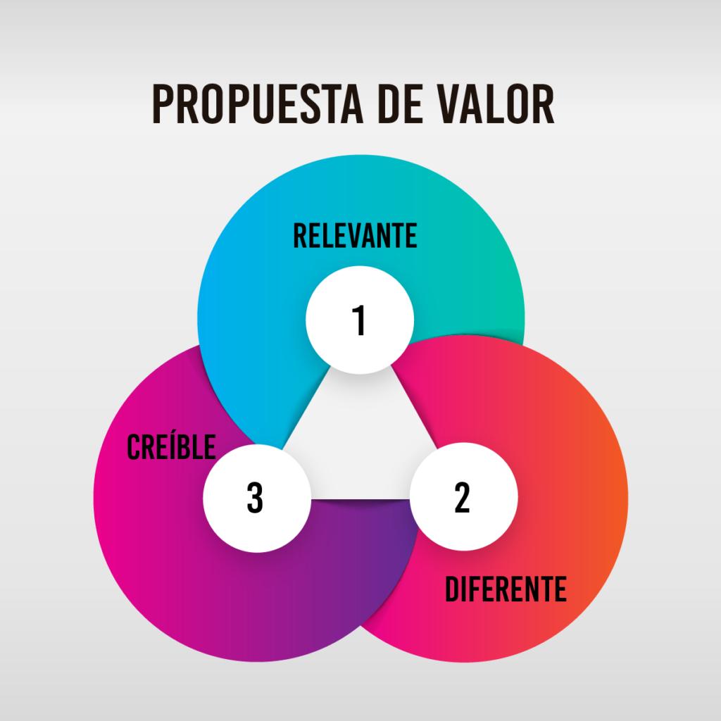 propuesta de valor para los negocios